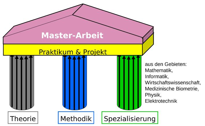 Master Statistik